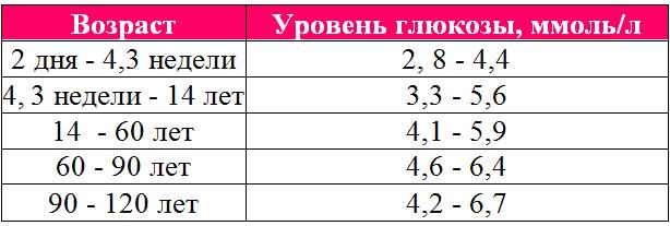 Часы, измеряющие сахар (глюкозу) в крови