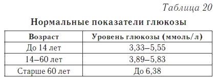 Содержание сахара у женщины: какой нормальный показатель (с таблицей по возрасту)